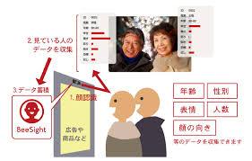 顔認識マーケティングシステムのイメージ
